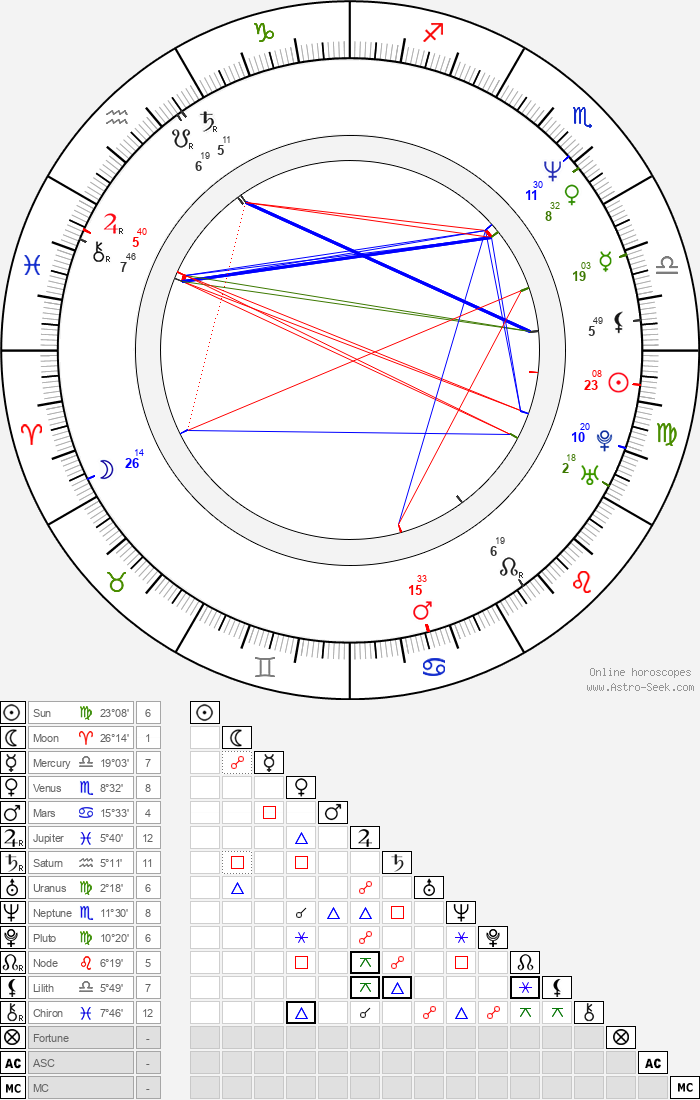 Maciej Zak - Astrology Natal Birth Chart