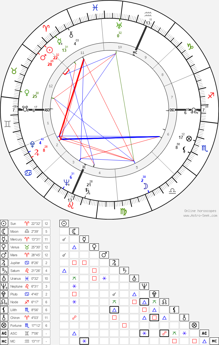 Madalyn Murray O'Hair - Astrology Natal Birth Chart