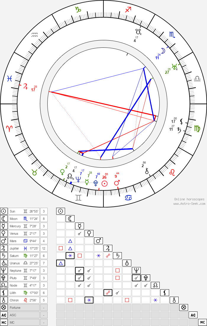Mae Busch - Astrology Natal Birth Chart
