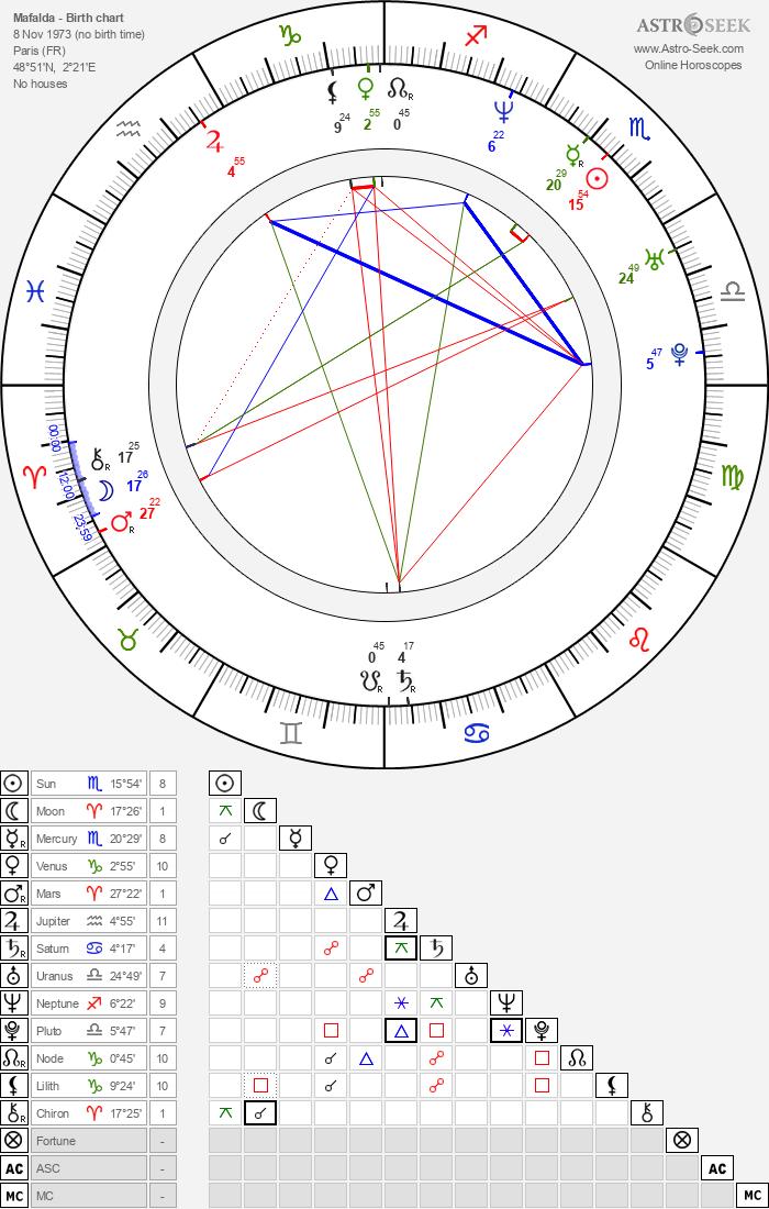 Mafalda - Astrology Natal Birth Chart