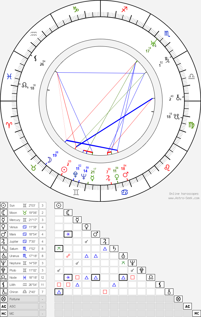 Magda Sonja - Astrology Natal Birth Chart