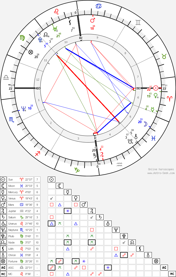 Magda Szubanski - Astrology Natal Birth Chart