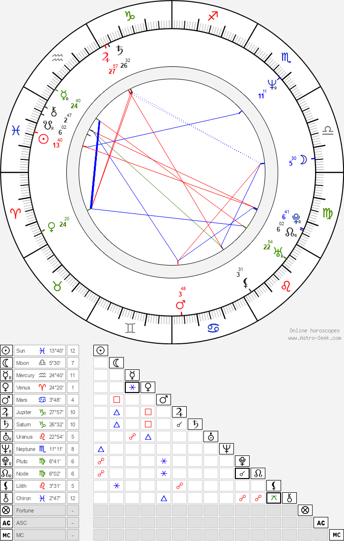 Mahito Ôba - Astrology Natal Birth Chart