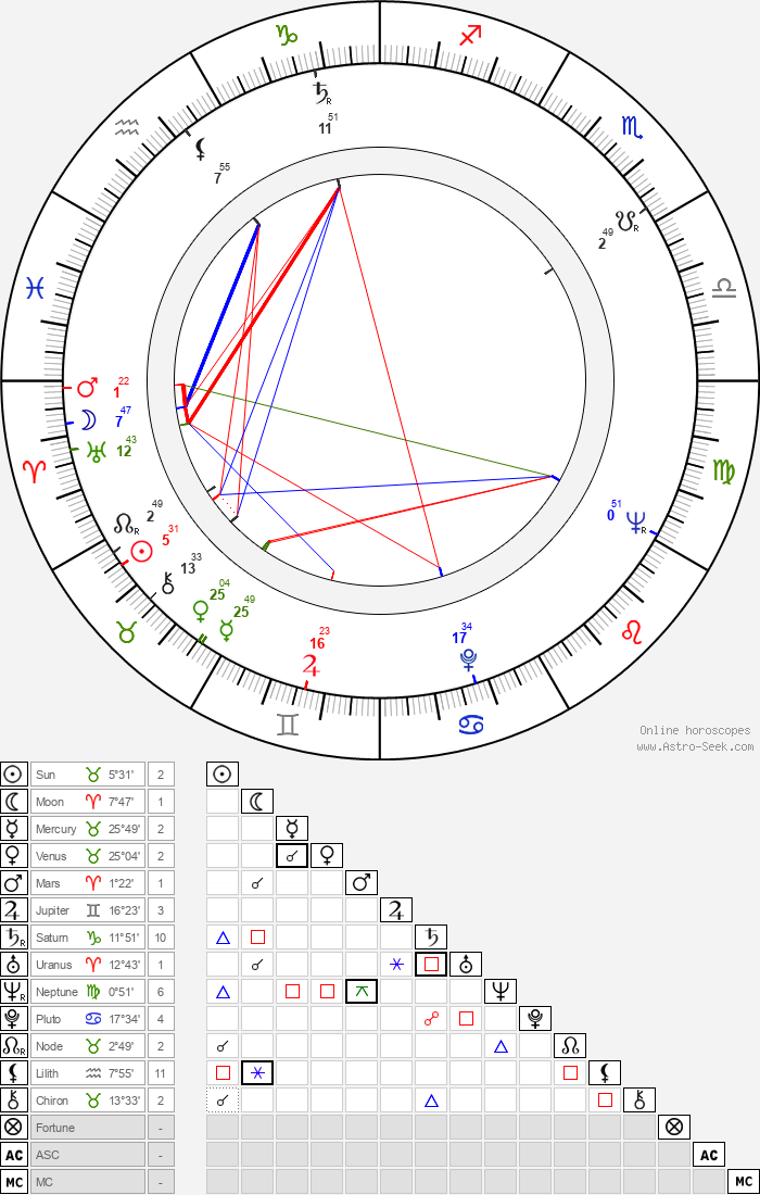 Maj-Lis Rajala - Astrology Natal Birth Chart