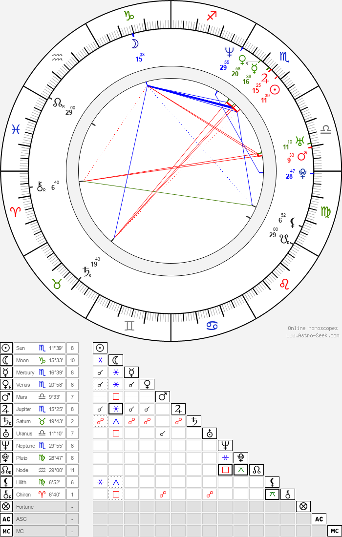 Malena Ernman - Astrology Natal Birth Chart