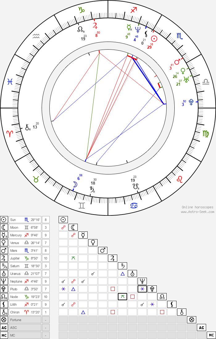 Malgorzata Pikus - Astrology Natal Birth Chart