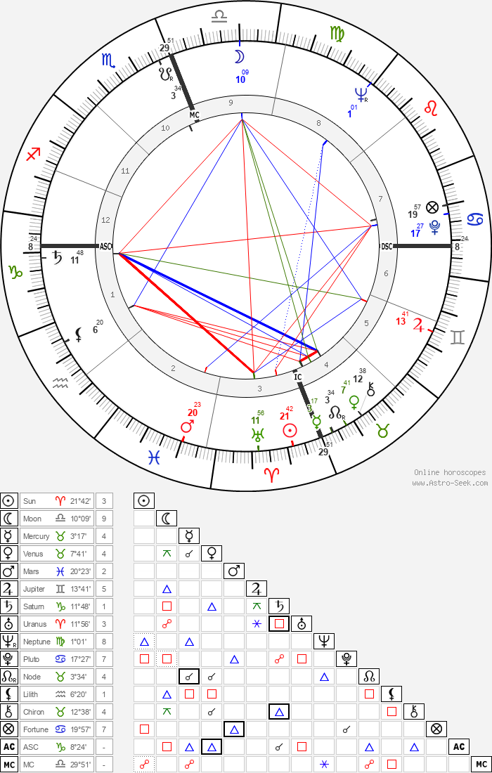 Manuel Neri - Astrology Natal Birth Chart