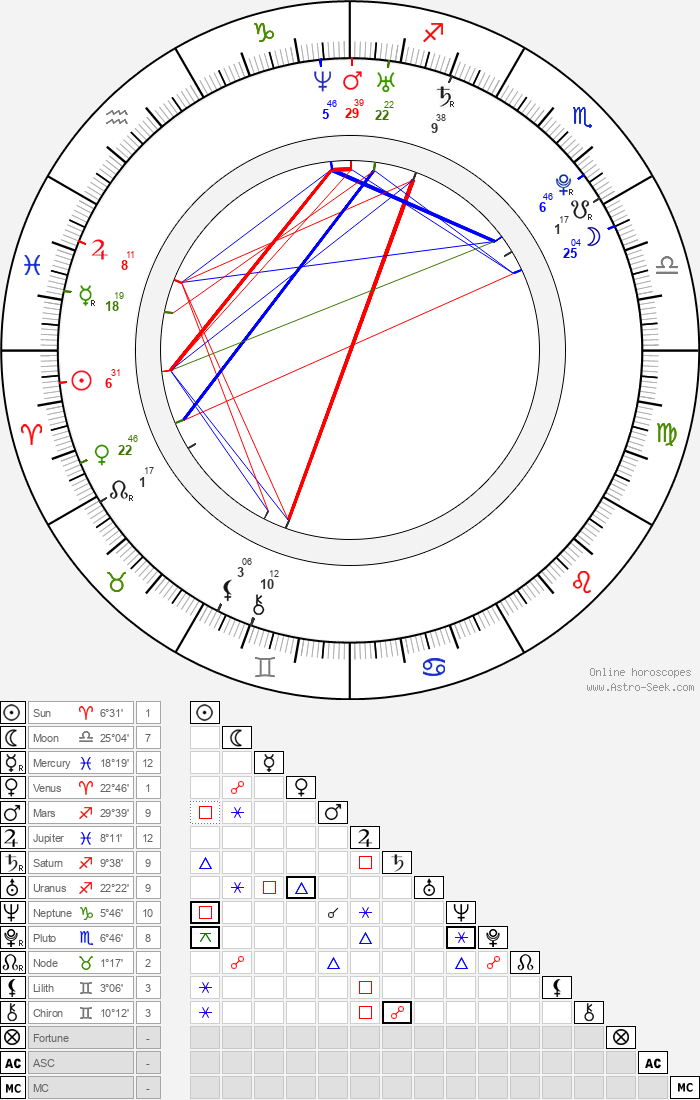 Manuel Neuer - Astrology Natal Birth Chart