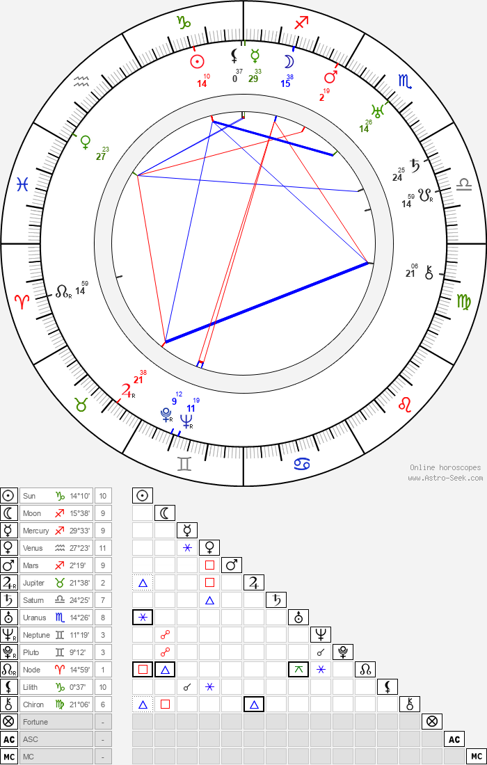 Marc Roland - Astrology Natal Birth Chart