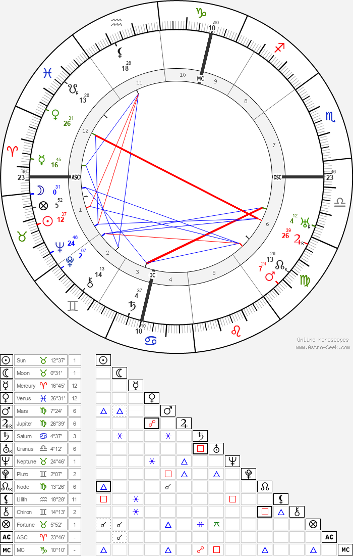 Marcel Dupre - Astrology Natal Birth Chart