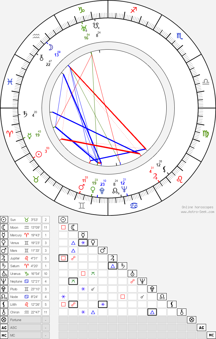 Marceline Day - Astrology Natal Birth Chart
