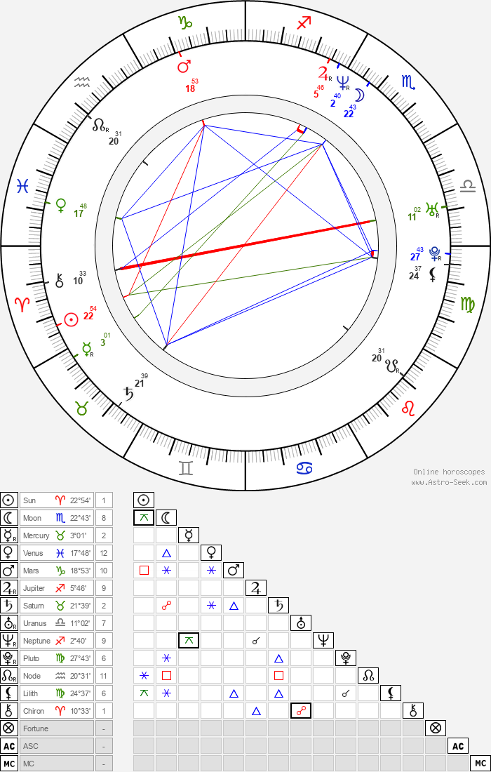 Marcelo Cézan - Astrology Natal Birth Chart
