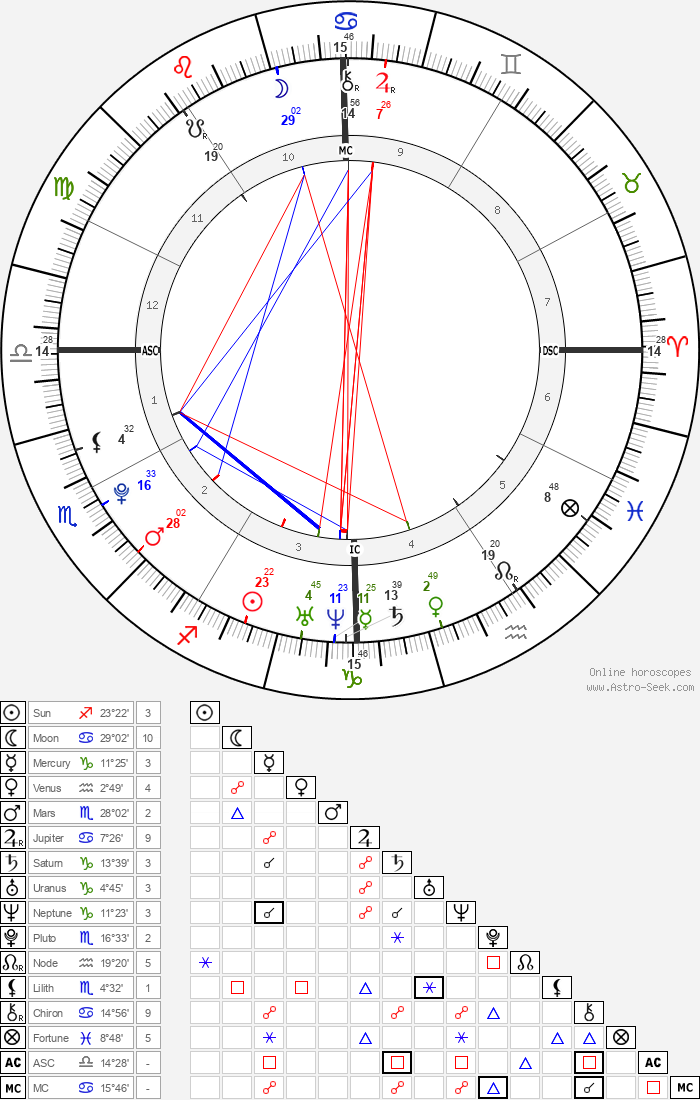 Marcus Gastineau - Astrology Natal Birth Chart