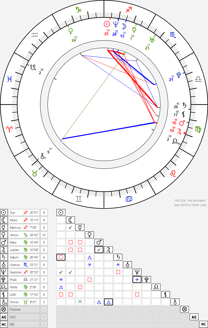 Marek Antoš - Astrology Natal Birth Chart