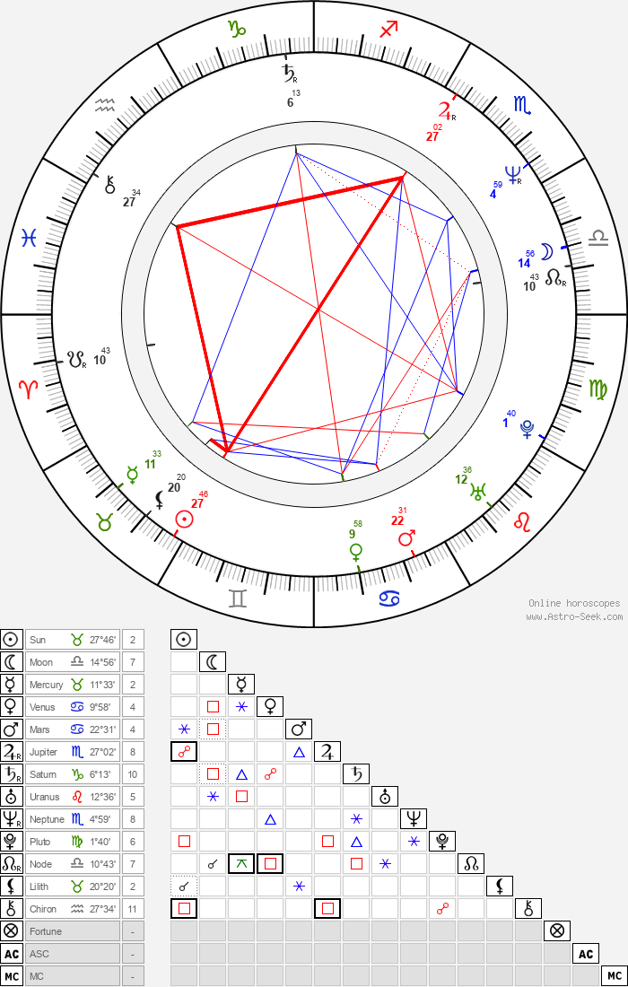 Marek Brodský - Astrology Natal Birth Chart