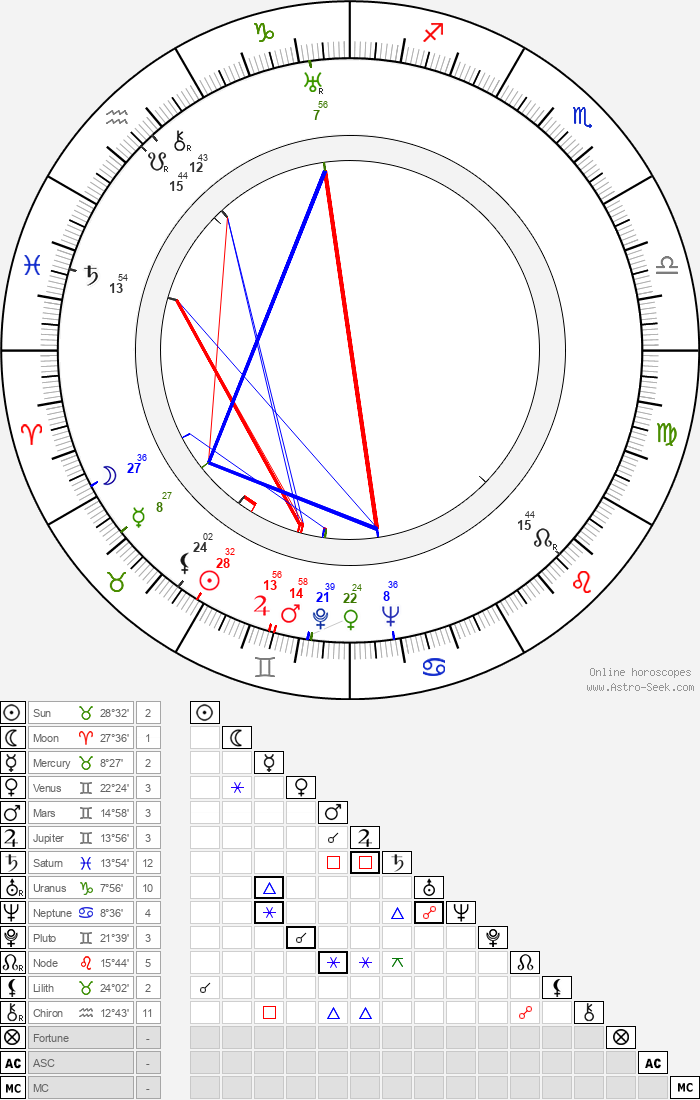 Marek Milczarczyk - Astrology Natal Birth Chart