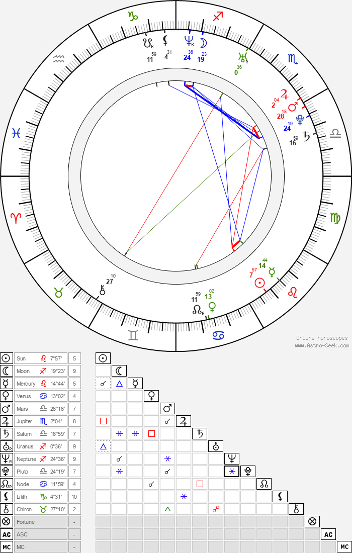 Marek Sapara - Astrology Natal Birth Chart