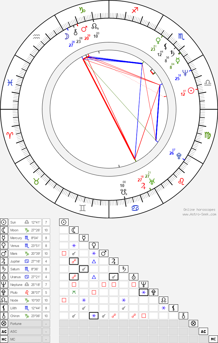 Marek Wlodarczyk - Astrology Natal Birth Chart