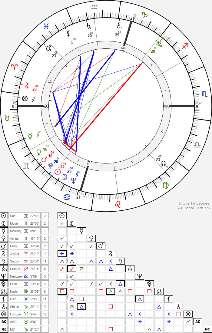 Margaret Bourke-White - Astrology Natal Birth Chart
