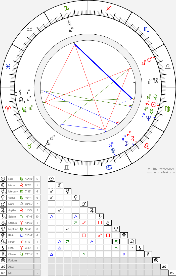 Margaret Tyzack - Astrology Natal Birth Chart