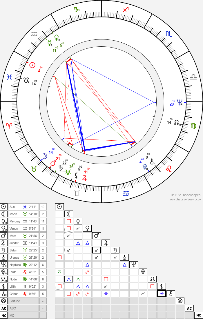 Margarethe von Trotta - Astrology Natal Birth Chart