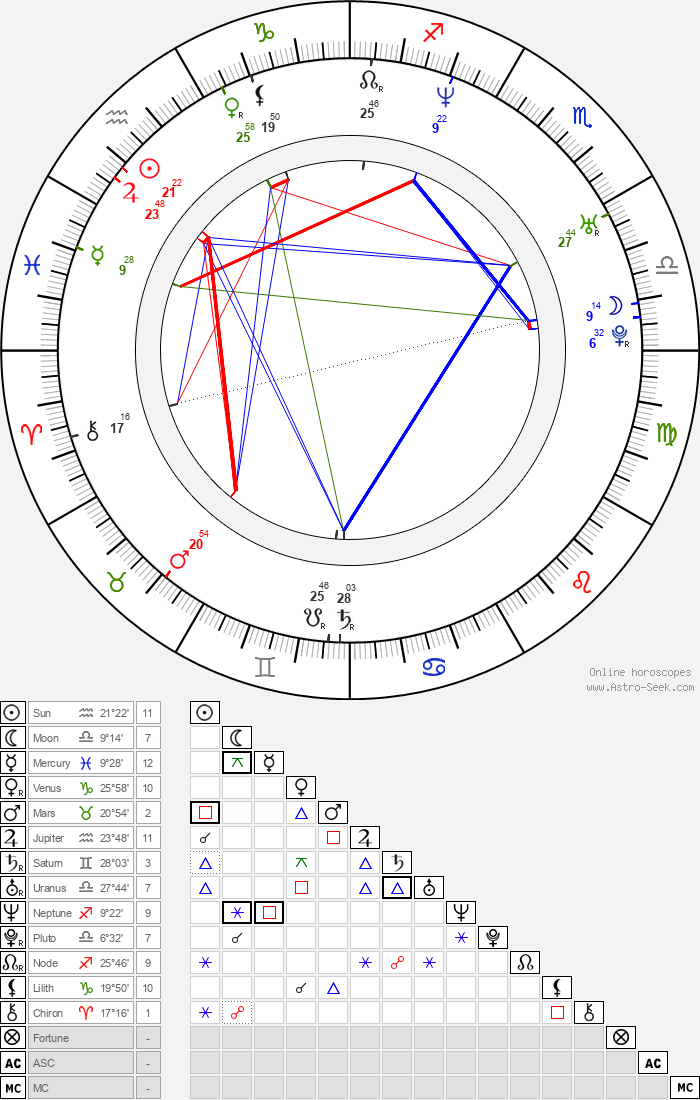 María Botto - Astrology Natal Birth Chart