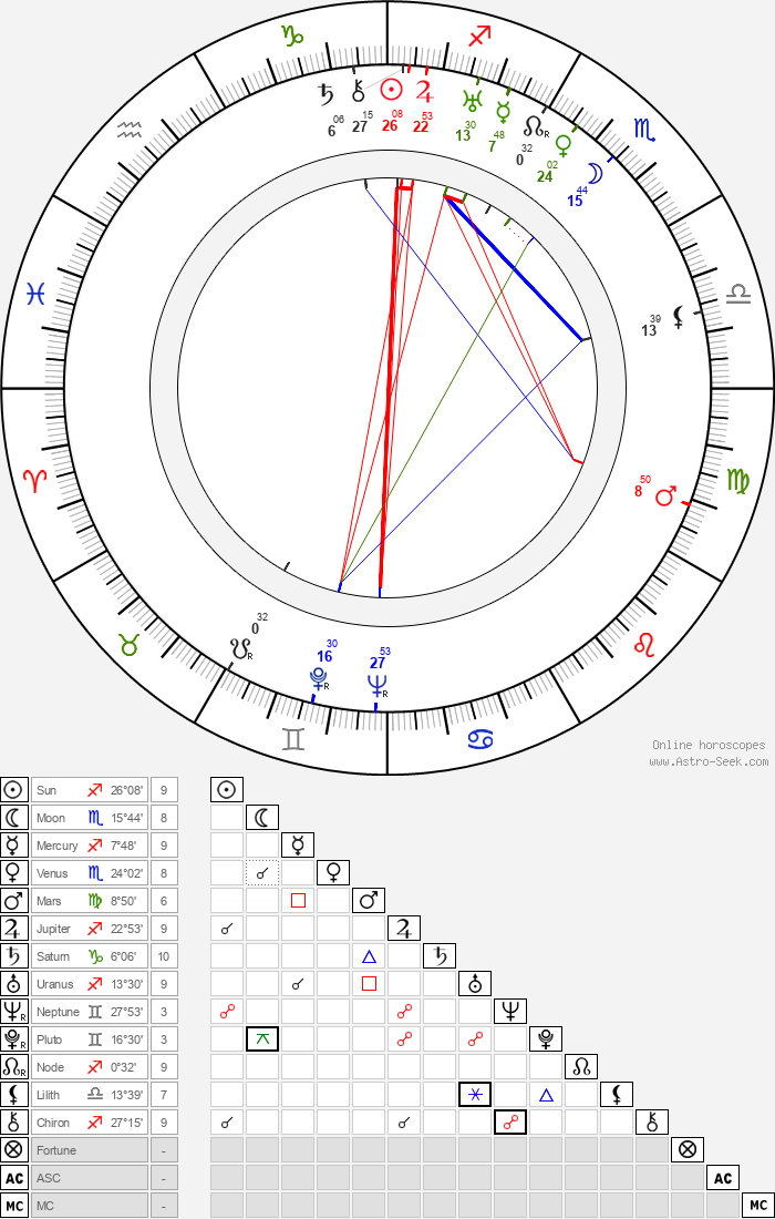Mária Fábryová - Astrology Natal Birth Chart