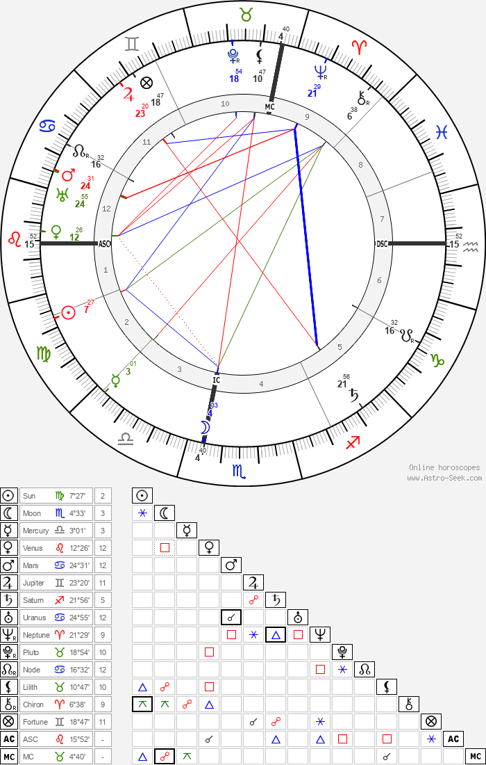 Maria Montessori - Astrology Natal Birth Chart