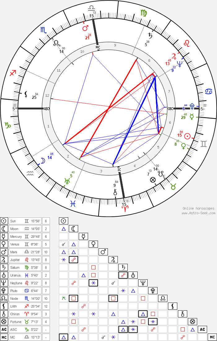 Maria Montez - Astrology Natal Birth Chart