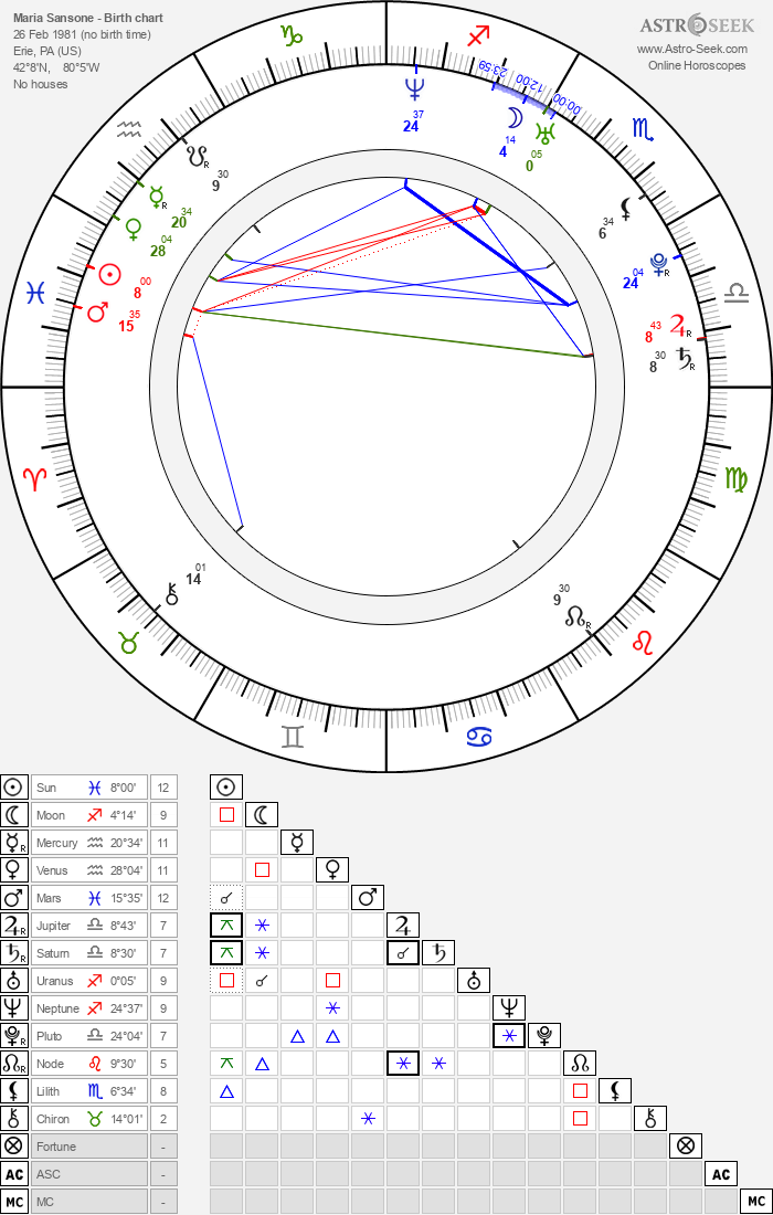 Maria Sansone - Astrology Natal Birth Chart