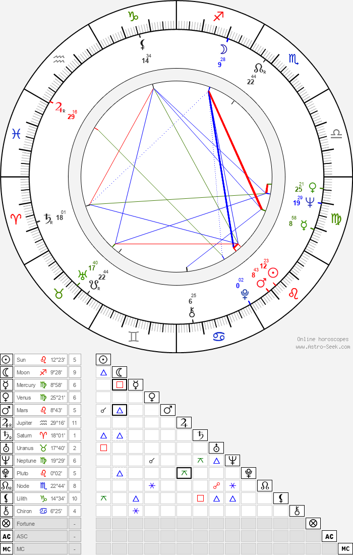 Maria Wachowiak - Astrology Natal Birth Chart