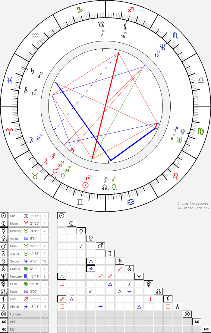 Marian Quinn - Astrology Natal Birth Chart