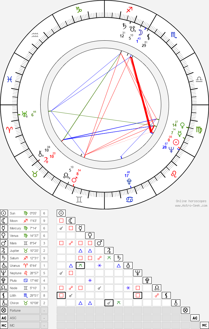 Marian Seldes - Astrology Natal Birth Chart