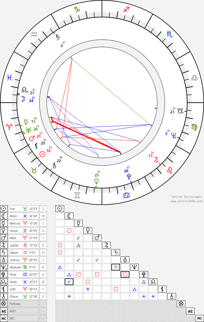 Marie Barušová - Astrology Natal Birth Chart