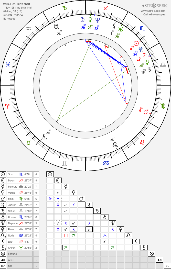 Marie Luv - Astrology Natal Birth Chart