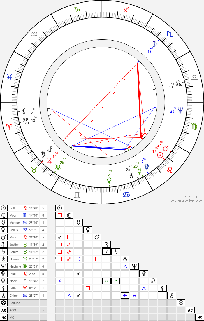 Marie Versini - Astrology Natal Birth Chart