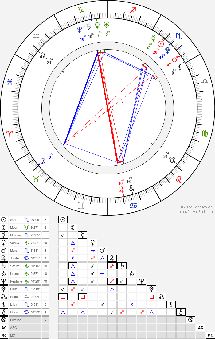 Marika Šoposká - Astrology Natal Birth Chart