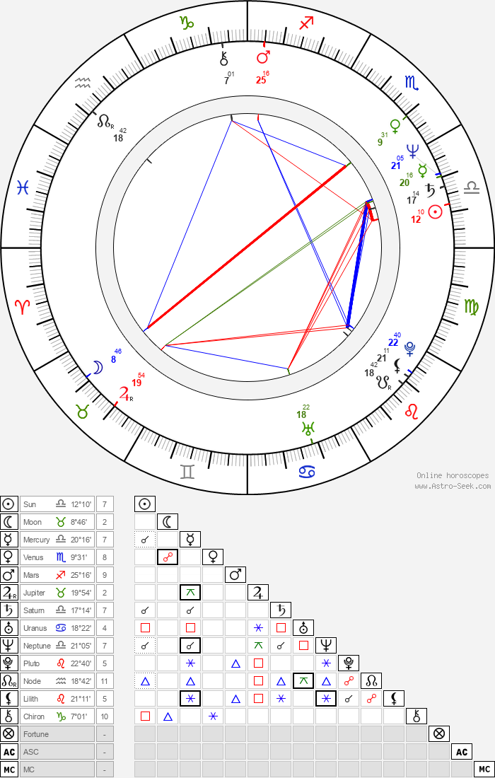 Marina Anderson-Carradine - Astrology Natal Birth Chart