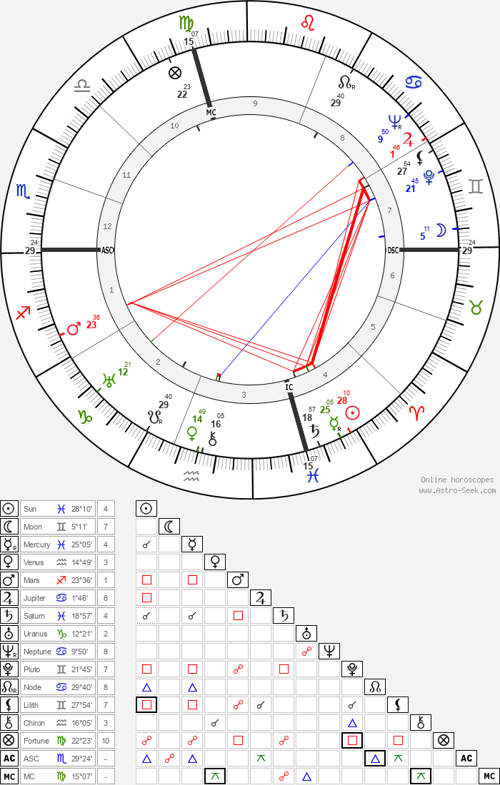 Mario Salvadori - Astrology Natal Birth Chart