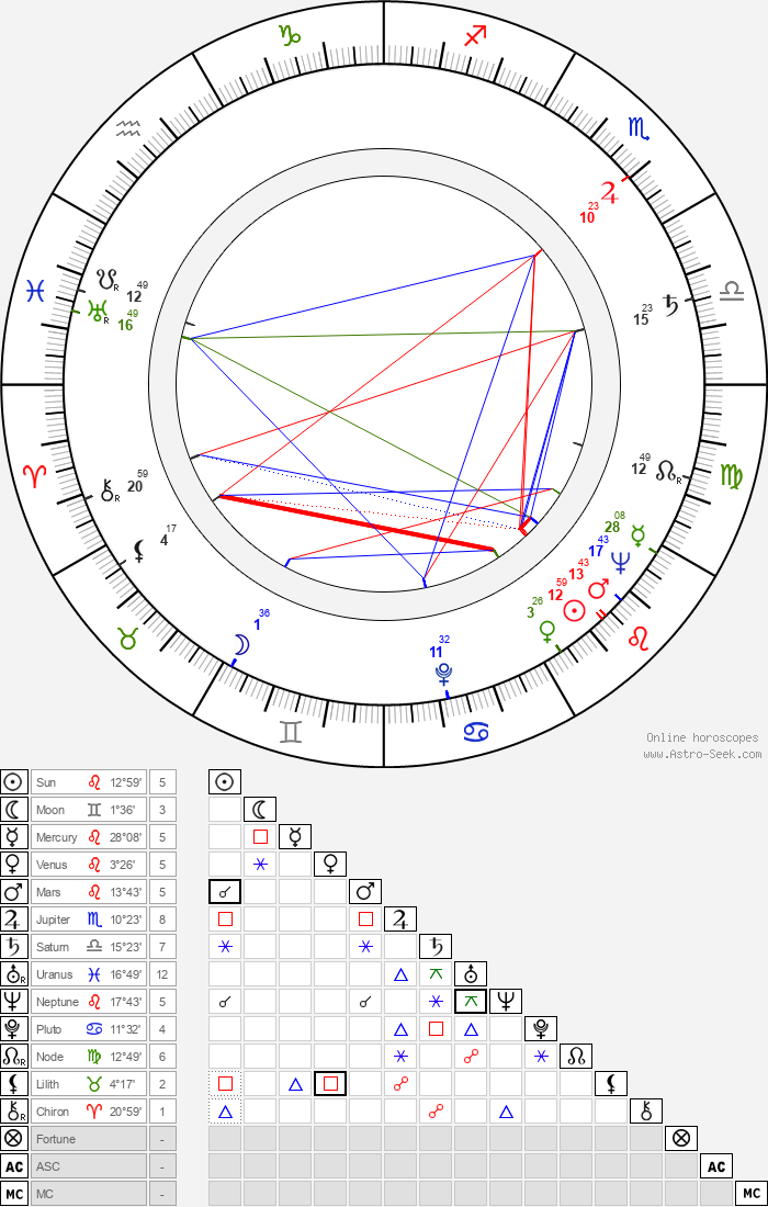 Marisa Merlini - Astrology Natal Birth Chart