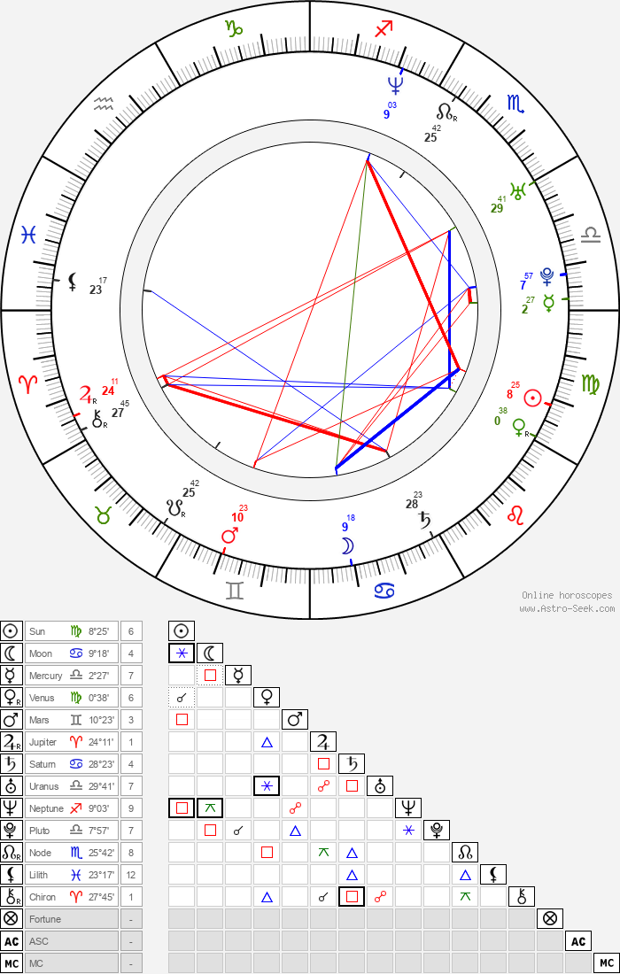 Maritza Rodríguez - Astrology Natal Birth Chart