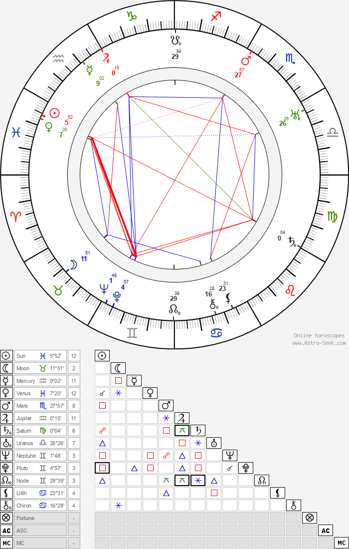 Marjorie Main - Astrology Natal Birth Chart