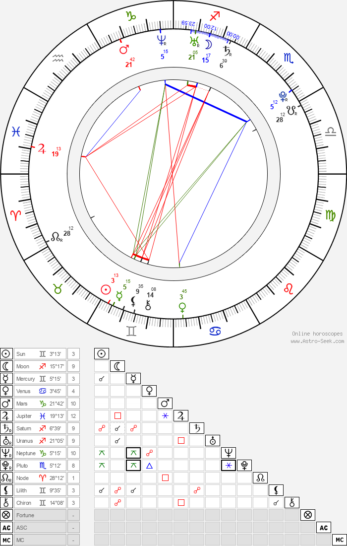 Mark Ballas - Astrology Natal Birth Chart