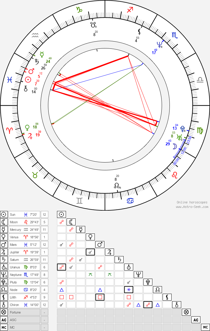 Mark Dacascos - Astrology Natal Birth Chart