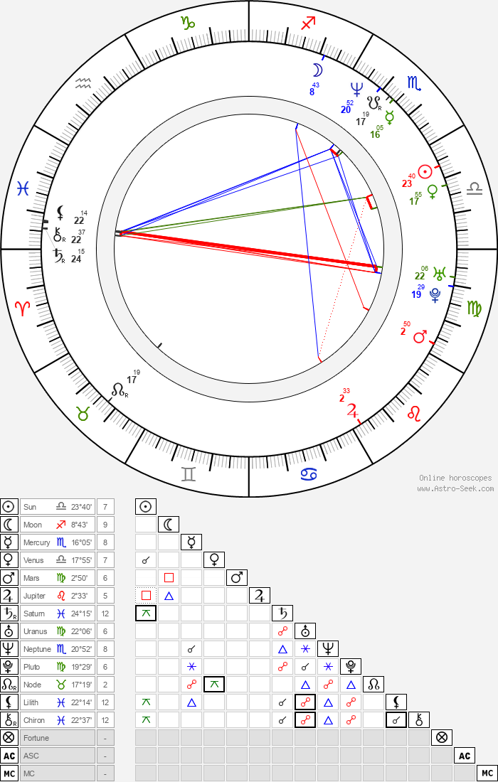 Mark Gatiss - Astrology Natal Birth Chart