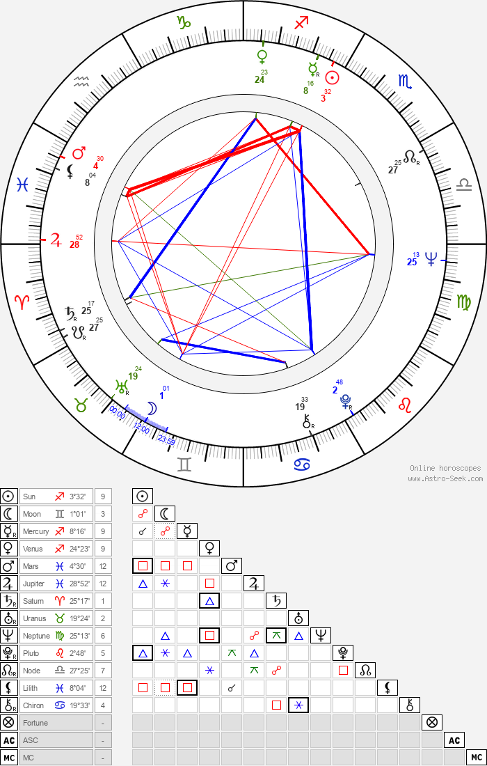 Mark Margolis - Astrology Natal Birth Chart