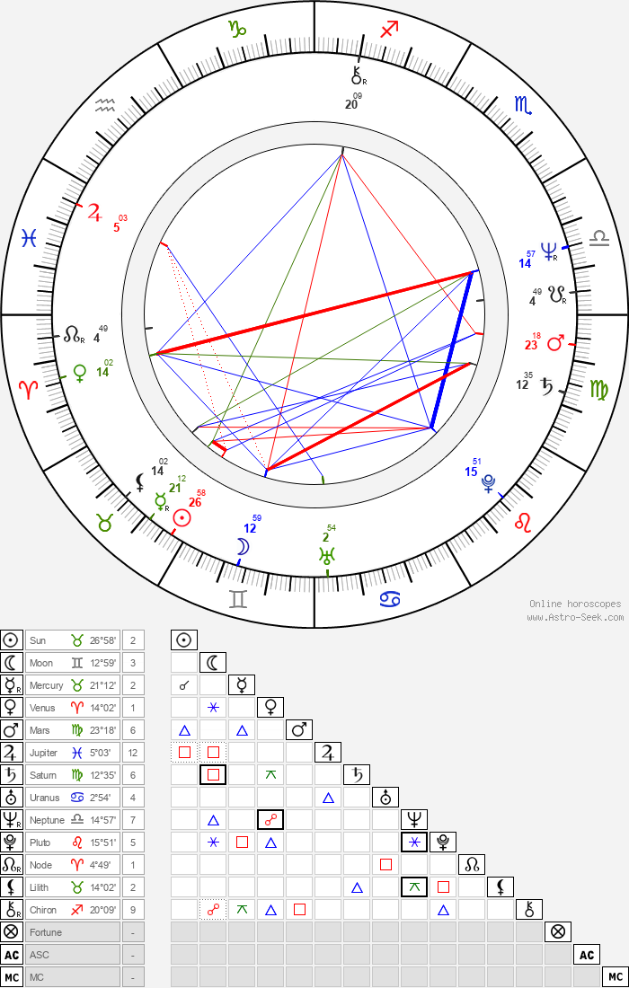 Mark Mothersbaugh - Astrology Natal Birth Chart