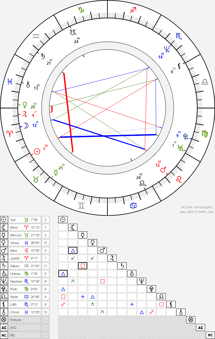 Mark Ordesky - Astrology Natal Birth Chart