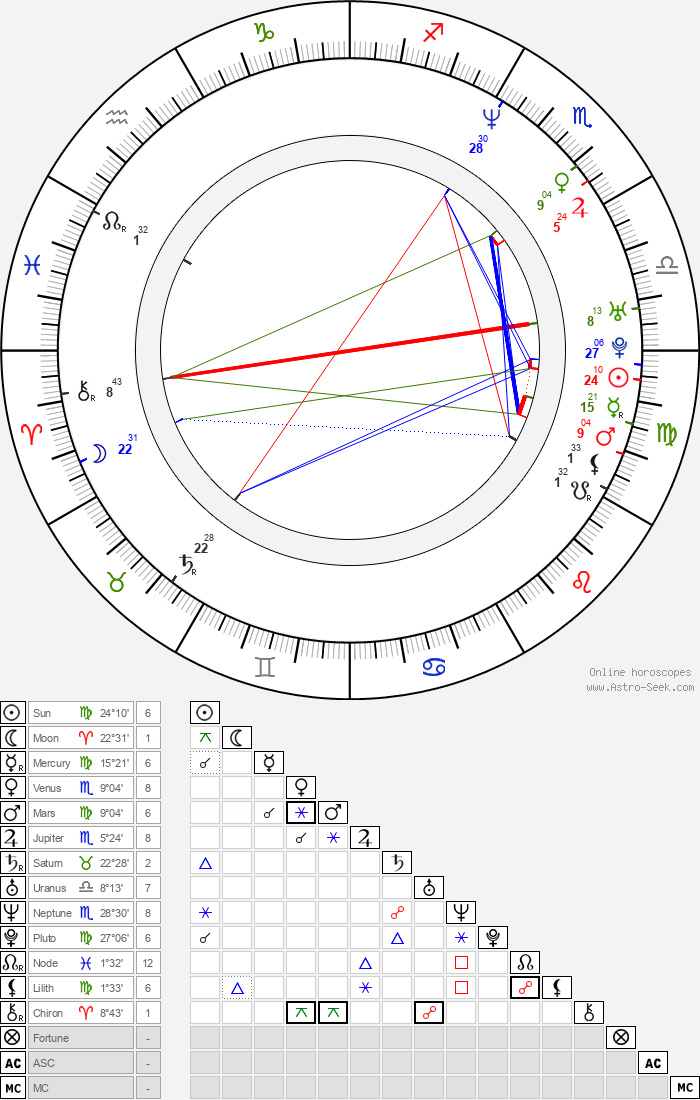 Mark Osborne - Astrology Natal Birth Chart