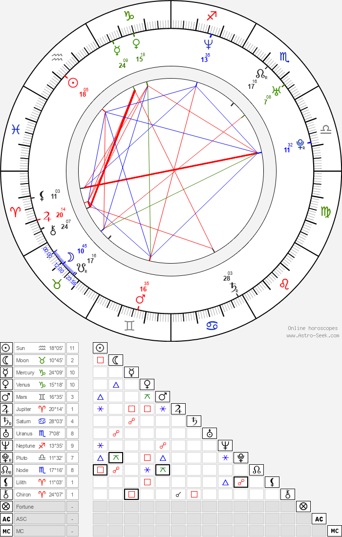 Mark Sanford - Astrology Natal Birth Chart